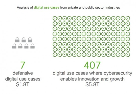 Cisco has identified 407 cybersecurity-enabled digital use cases tied to innovation and growth. Source: Cisco, 2016