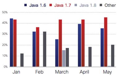 Java Encounter by Version, Jan-May 2014