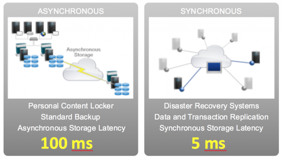 Latency requirement of synchronous vs. asynchronous storage
