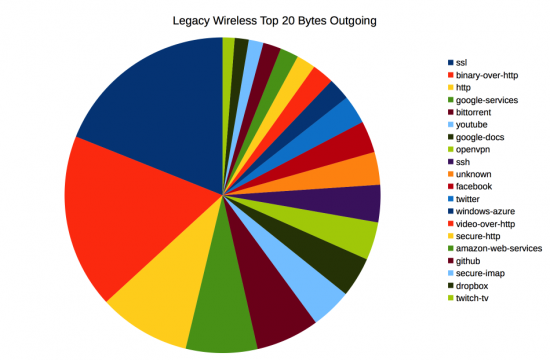 Legacy-Top20-Out-Bytes