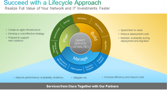 LifeCycleApproach