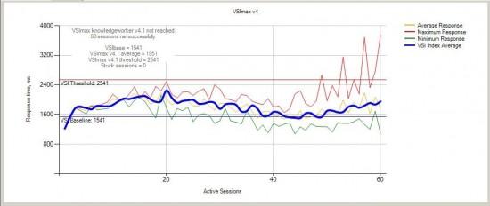 M-Series XenApp CVD - Figure 23 - Single Server - XenApp 7.6 RDS - VSI Score