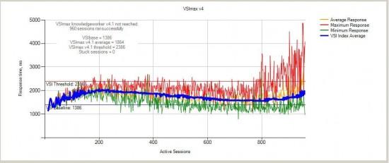 M-Series XenApp CVD - Figure 28 - 8 Cartridges - 960 Users - VSI Score