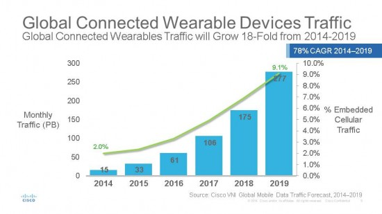 M2M and Wearbles Global_NA_2015_VNI Mobile Forecast
