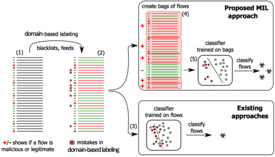 Figure 1: (1) Flows from the training set are associated with either malicious or legitimate traffic. This fact is illustrated by a plus or a minus sign, for a malicious or a legitimate flow respectively. Unfortunately, such information is hard to obtain and is often not available for training. Therefore, a third party feeds or blacklists are used to label the training data. These lists are mostly domain-based and introduce mistakes in labeling (2), resulting in poor performance of classifiers trained on such mislabeled data, as shown in (3). Our solution uses blacklists and feeds to create weak labels of bags (4). A bag is labeled as positive if at least one flow included in the bag is labeled as positive. Otherwise, the bag is labeled as negative. An example of a bag is a set of flows with the same user and domain. The MIL classifier learns a flow-level model based on weak labels from the bags and optimizes the decision boundary, which results in better separation of malicious and legitimate flows (5) and thus higher efficacy