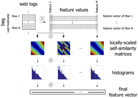 Figure 3: (1) Each bag is initially represented as a set of flow-based feature vectors. Bags with less than 5 flows are not processed. The representation is then transformed to be invariant against specific malware variations. (2) Shift invariance is ensured by computing a self-similarity matrix for each feature and all flows in a bag. The element (i,j) of this symmetric positive semi-definite matrix corresponds to the distance between the feature value of the flows i and j. This transforms each bag into a set of self-similarity matrices, one for each feature. Scale invariance is achieved by normalizing all values in each self-similarity matrix onto interval (0,1). (3) Size and permutation invariance is ensured by creating a histogram of all elements in each normalized self-similarity matrix. (4) All histograms for each bag are concatenated to form the final bag representation.