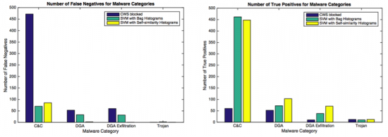 Figure 4: Analysis of false negatives (number of missed malware samples) and true positives (number of detected malware samples) for flow level blocks (e.g. Cloud Web Security) and SVM classifier based on two types of representations: histograms computed directly from feature vectors, and the new self-similarity histograms. Thanks to the self-similarity representation, SVM classifier was able to correctly classify all DGA exfiltration, trojan, and most of DGA malware bags, with a small increase of false negatives for C&C. Overall, the new representation shows significant improvements when compared to flow level blocks, and better robustness than the approach without the self-similarity.