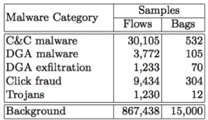 Table 1: Number of flows and bags of malware categories and background traffic.