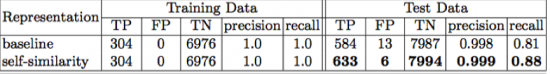 Table 2: Summary of the SVM results from the baseline and the invariant representation. Both classifiers have comparable results on the training set, however, the SVM classifier using the new invariant self-similarity representation achieved better performance on the test data.