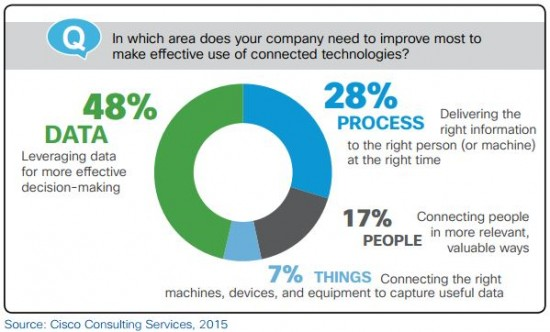 """Survey respondents identified """"data"""" as the area of IoE they need to improve most to drive insight and value."""
