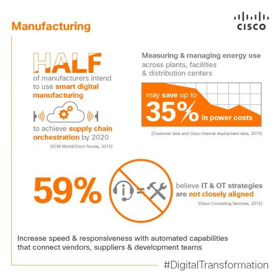 Manufacturing Cisco_DigitalBusiness-Infographic3 (3)