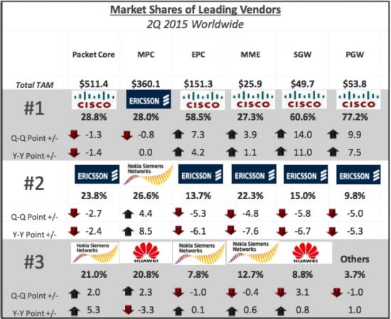 Market Share leading vendors