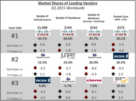 Market Shares of Leading Vendors