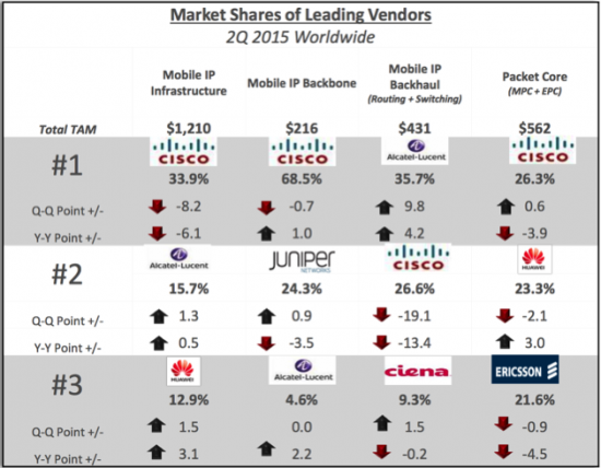 Market Shares of Leading Vendors