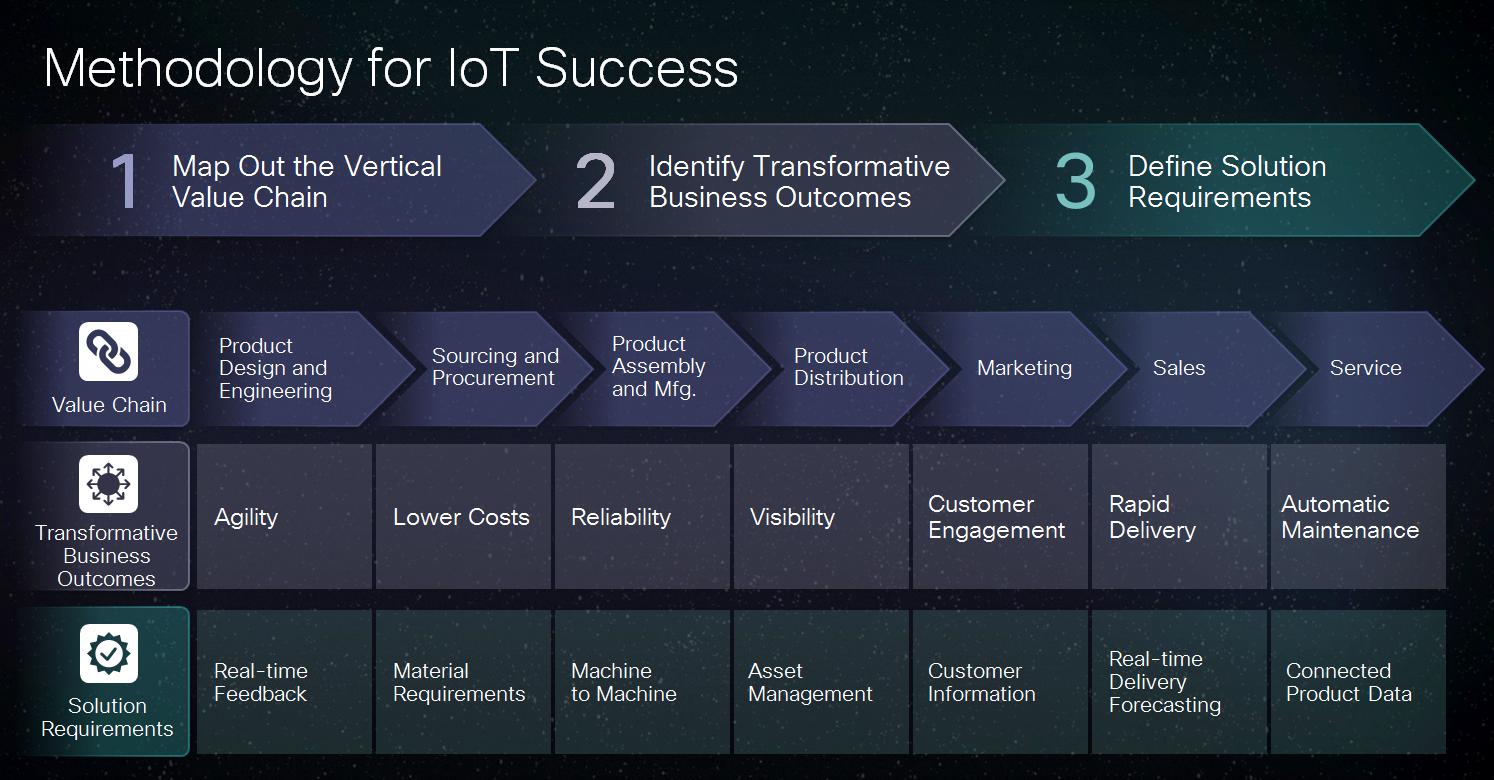 Methodology for IoT Success
