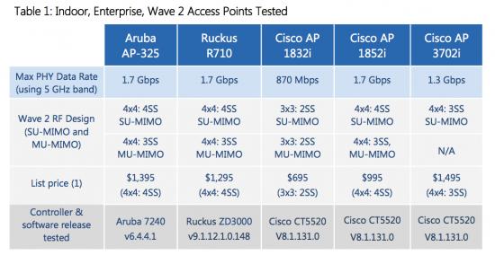 Miercom-Wave2_Image 1_16DEC2015