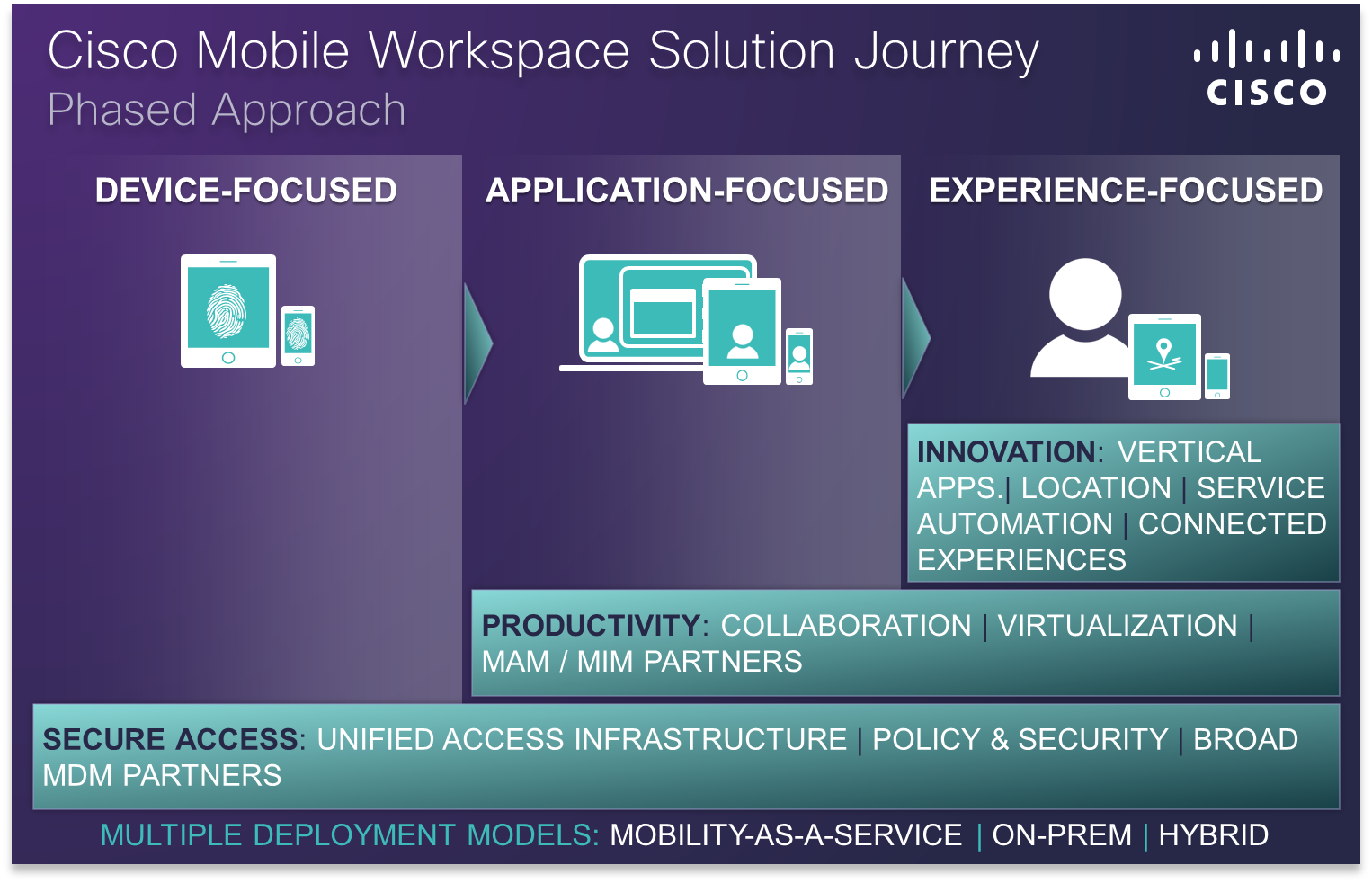 Mobile Workspace Solution Journey