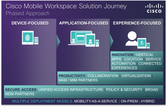 Mobile-Workspace-Solution-Journey