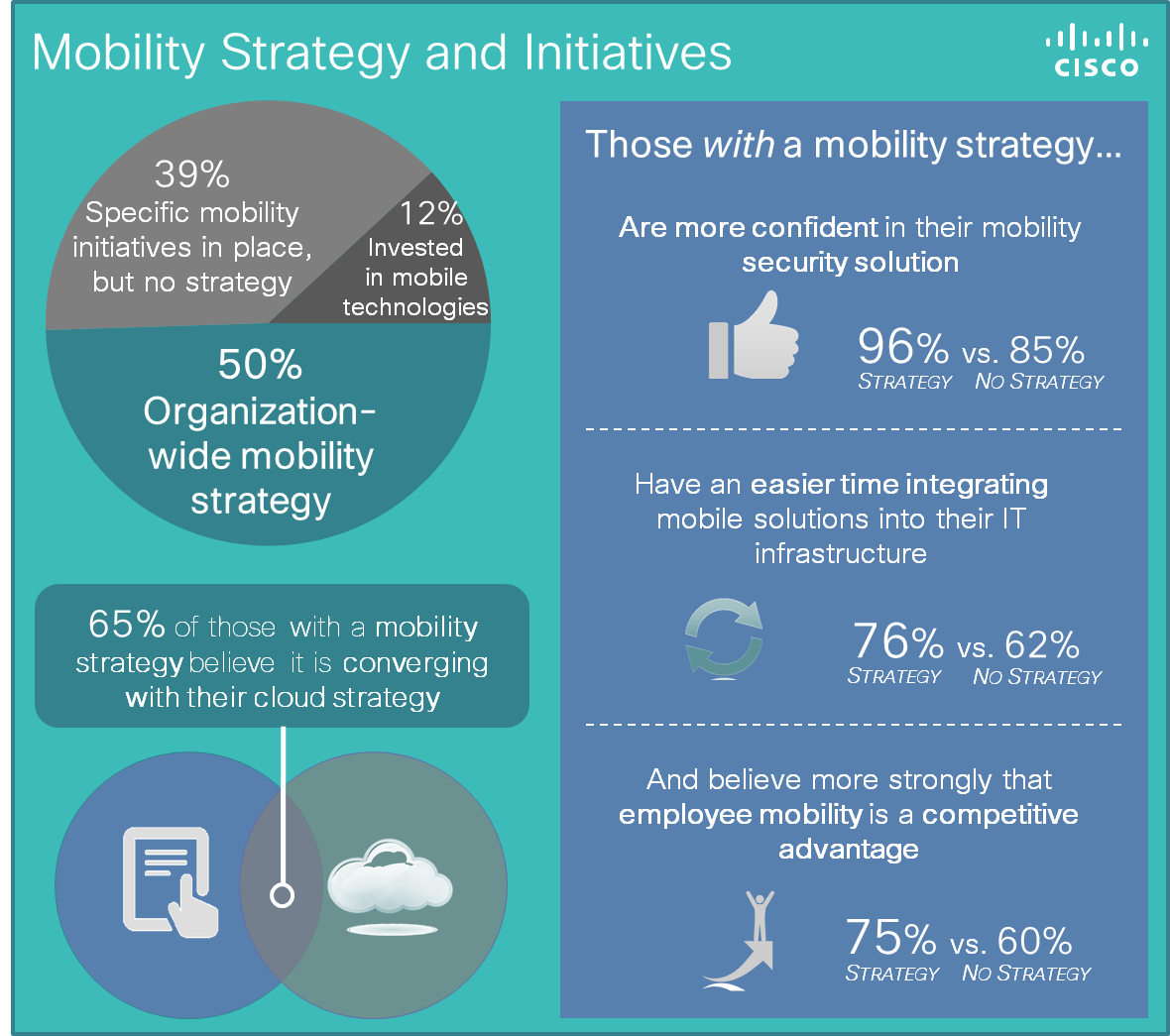 Mobility and Strategy Initiatives