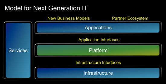 Model for next generation IT