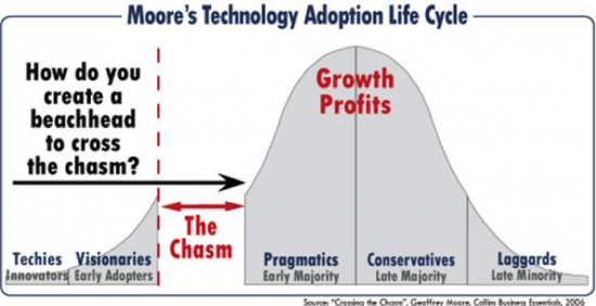 Moore's Technology Adoption Life Cycle
