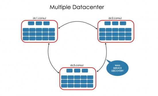 Multiple Datacenter