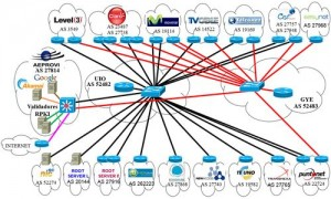 Ecuador's IXP topology. BGP origin AS validation was implemented at the two ASR1001 routers in the center of the figure.