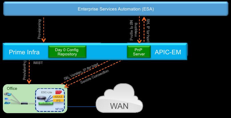 NFVIS - Enterprise Services Automation
