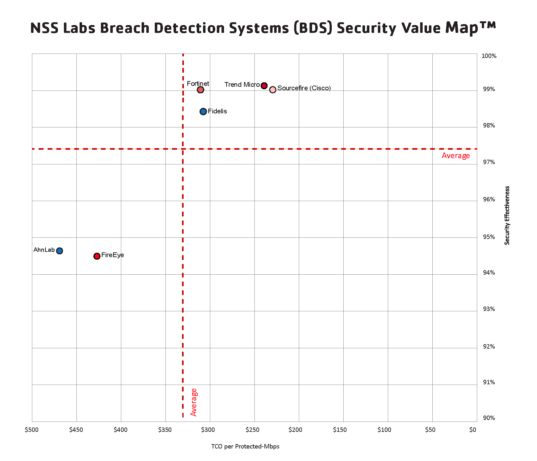 NSS Labs Breach Detection SVM Graphic