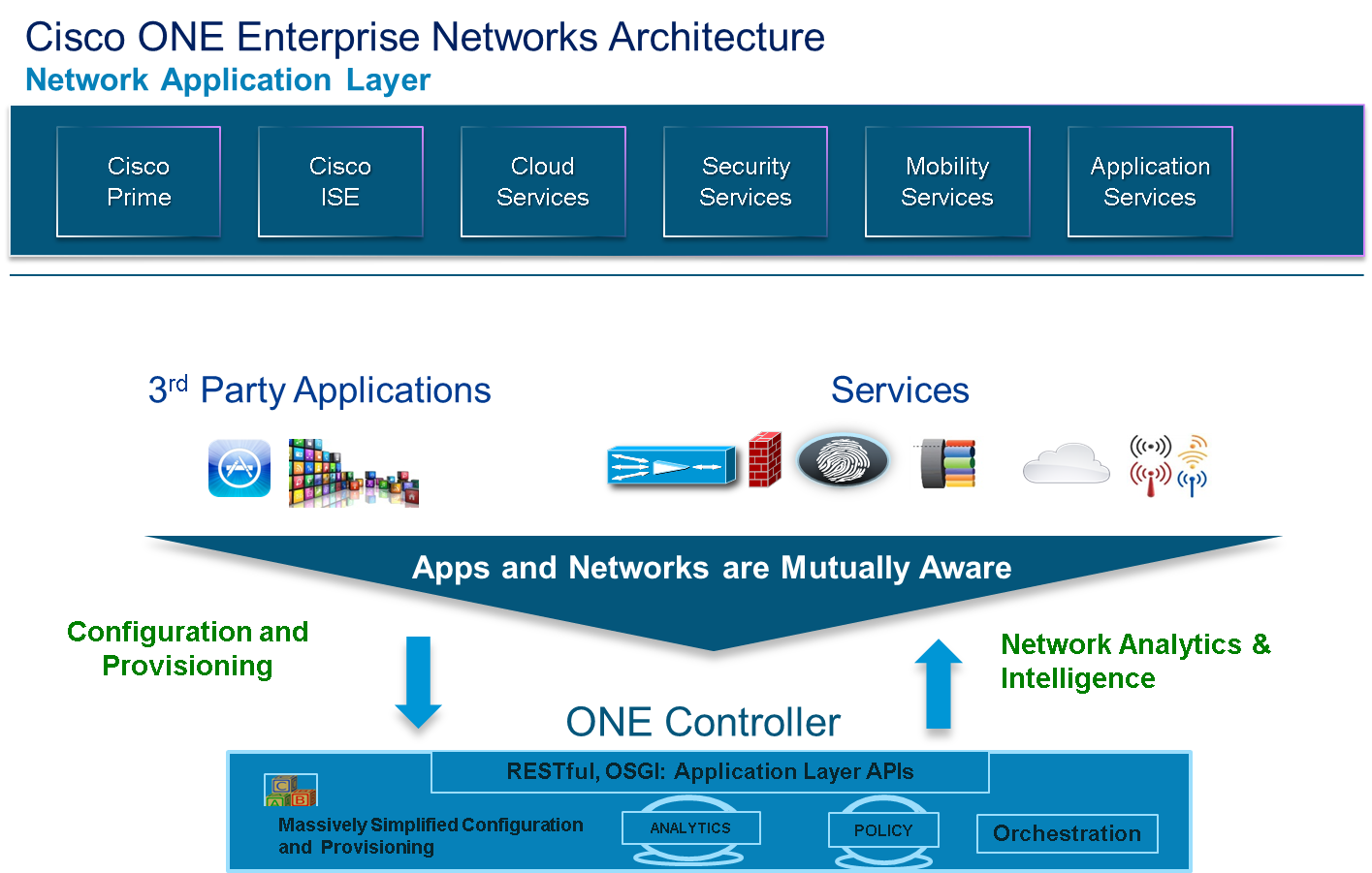 Figure 3: Network Application Layer of Cisco ONE Enterprise Networks Architecture