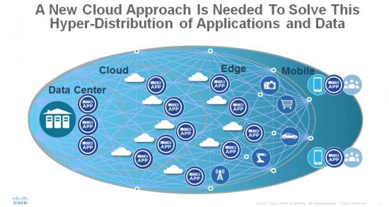 New Cloud Approach