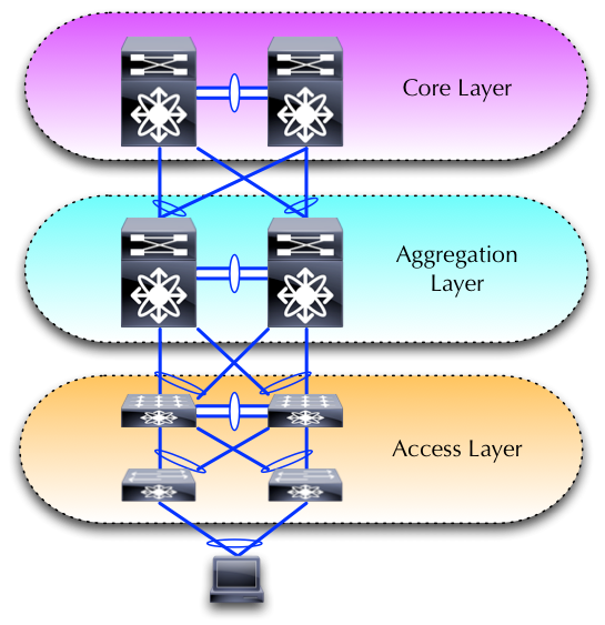 "Traditional ""layered"" approach to networks"