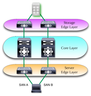 Traditional storage topologies are North-South