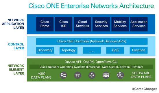 ONE Enterprise Networks Architecture GameChanger