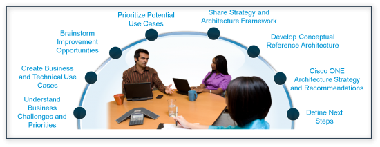 Cisco Strategy and Analysis Services for ONE