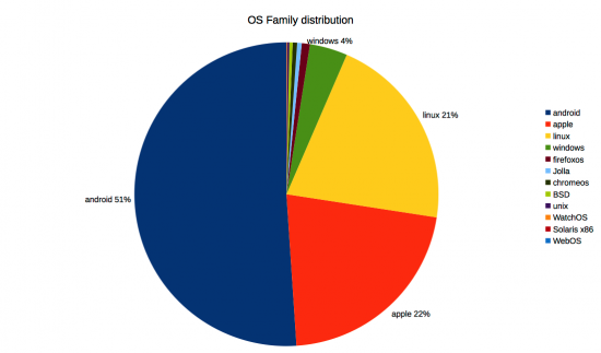 OS family distribution