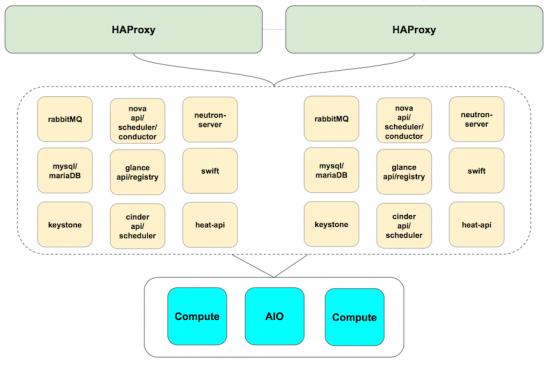 OSCP HA Arch
