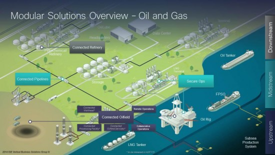 Oil  Gas Solutions Overview Slide