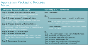 OpenStack Centric Applications - Murano Application Packaging