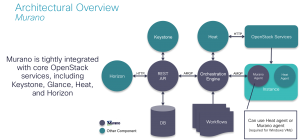 OpenStack Centric Applications - Murano Architectural Overview