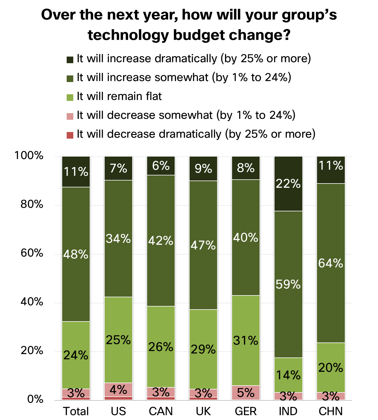 Over the next year how will your group's technology budget change