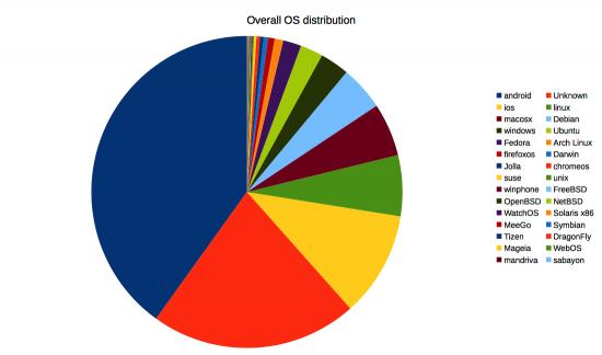 Overall-OS-distribution
