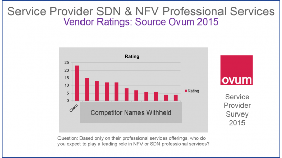 Ovum NFV SDN PS Rating