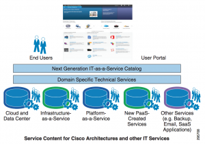 Cisco Prime Service Catalog