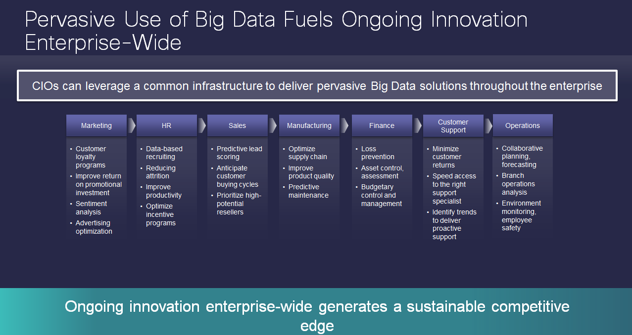 Pervasive Use of Big Data Fuels Ongoing Innovation Enterprise-Wide
