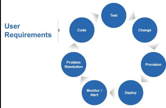 Phases of SDLC