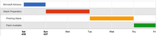 The zero-day attack timeline