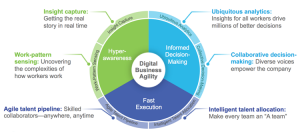Digital Business Agility Is Achieved with Six Digital Accelerators that Enable Hyperawareness, Informed Decision-Making, and Fast Execution
