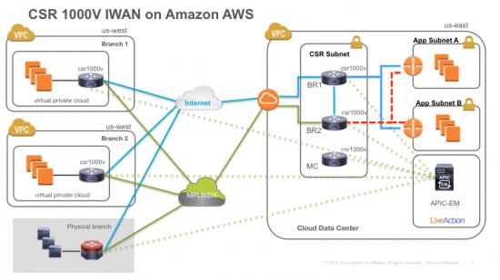 Cisco Sd Wan Networking Service For Public Clouds Cisco Blogs