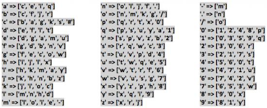 Possible 1-Bit Variants